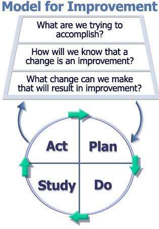 Model for Improvement: Act, Plan, Do, Study